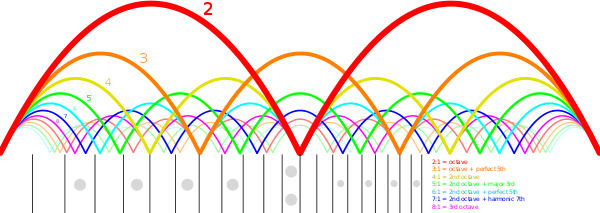 Guitar_harmonic_nodes.svg