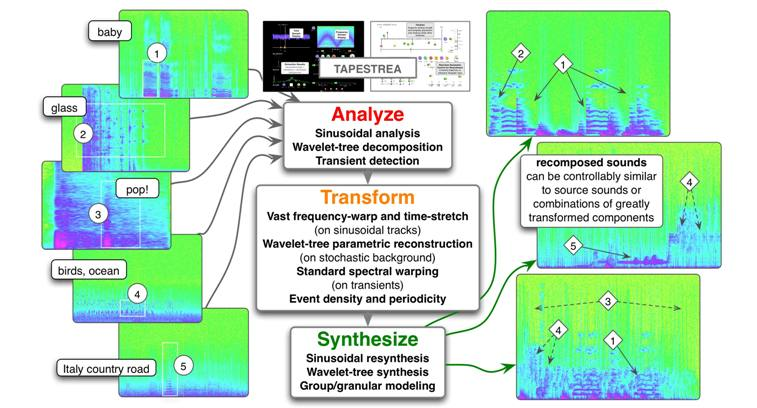 Partial editing analysis and resynthesis